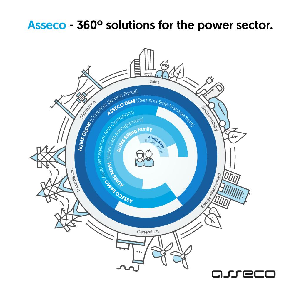 360° Lösungen von Asseco