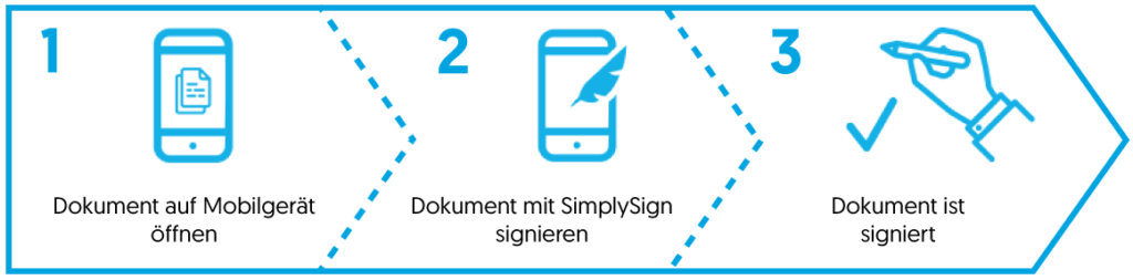 Elektronische Dokumente schnell, sicher und einfach signieren